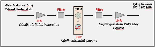 LNB block diaram
