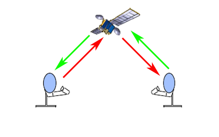 SPCP diagram