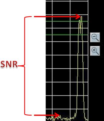 Sinyal Gürültü Oranı