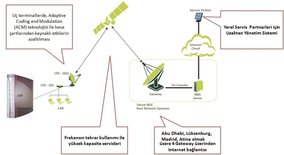 YahSat-uydu-internet