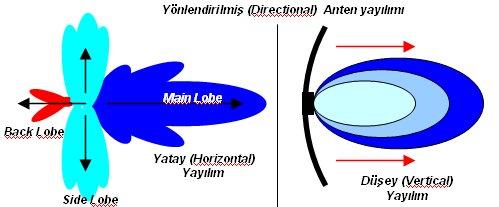 Anten Kazancı nasıl ölçülür