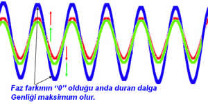 vswr  voltage standing wave ratio 4