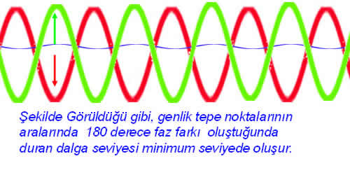 vswr  voltage standing wave ratio 3