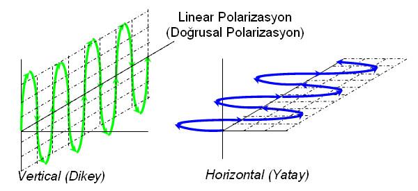 Linear_polaarizasyon