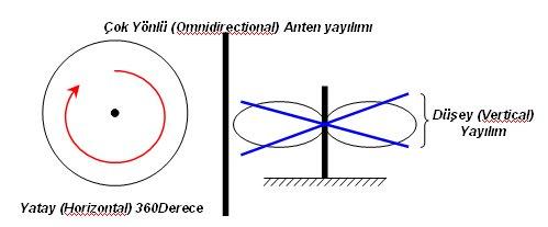 omni anten kazancı