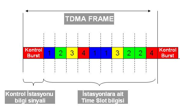 TDMA frame yapısı